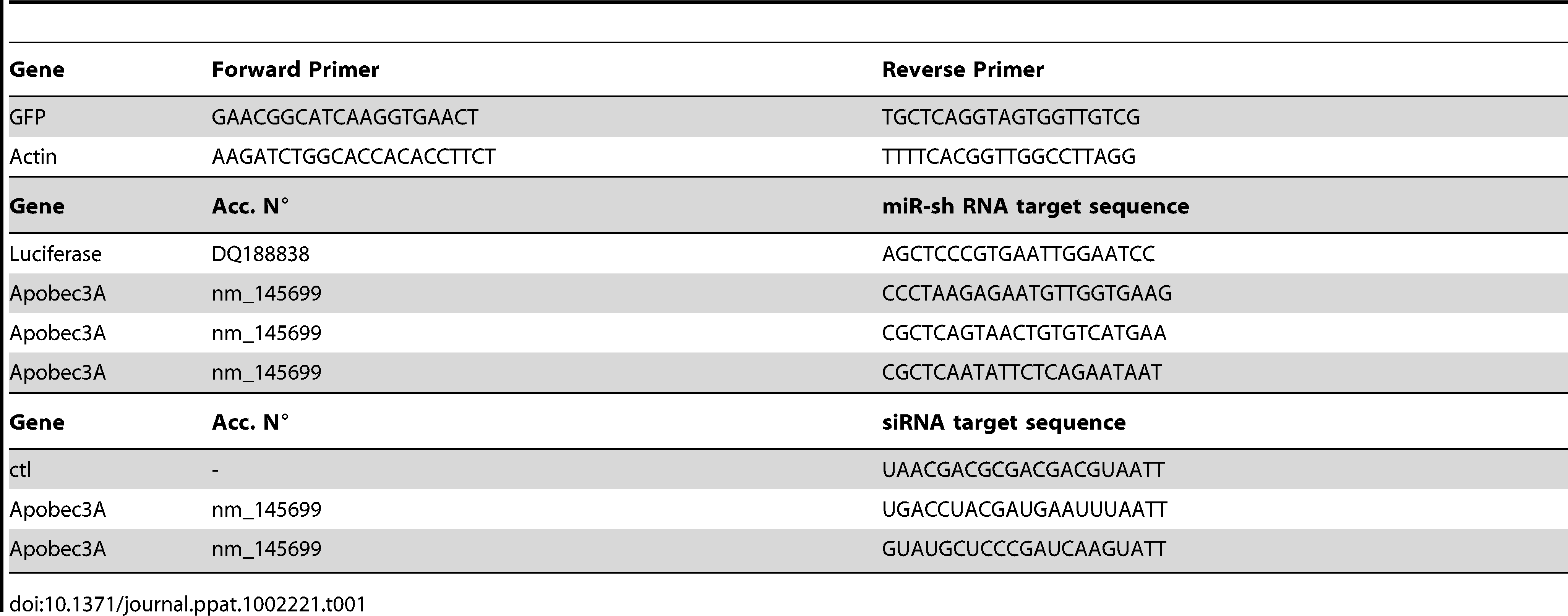 List of primers and sequences used.