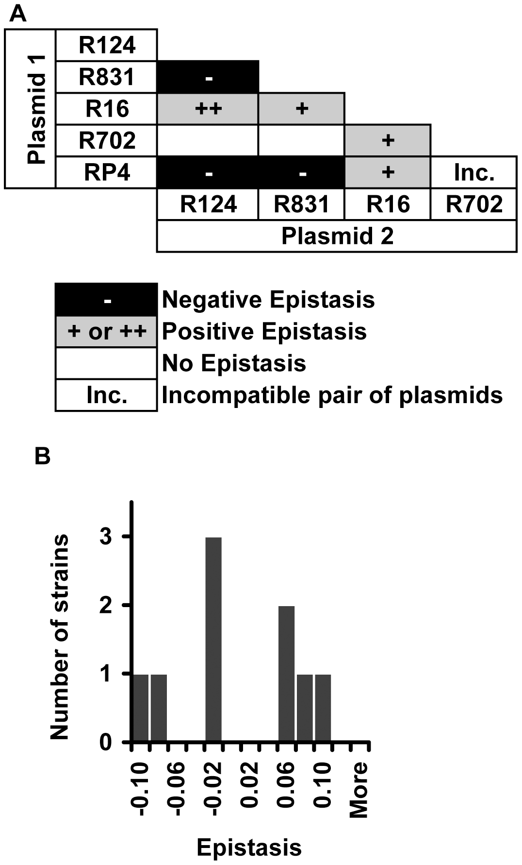 Evidence for epistasis between conjugative plasmids.
