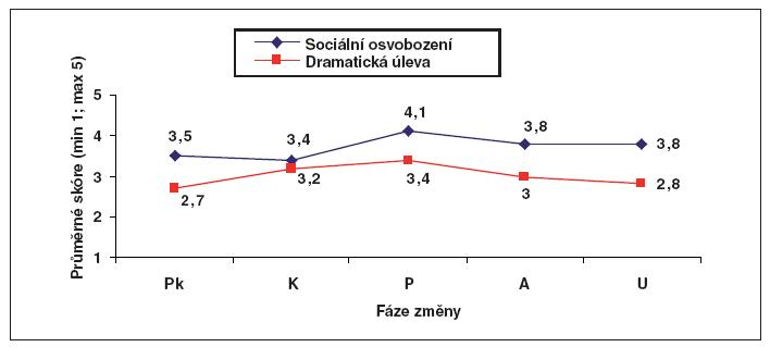 Vztah mezi Fázemi zmûny a procesem Dramatická úleva a Sociální osvobození