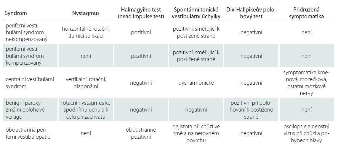 Syndromologická diagnóza.