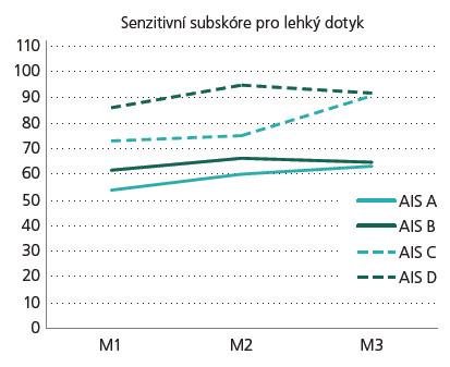Graf 1c) Vývoj senzitivního subskóre pro lehký dotyk. AIS – rozsah míšní léze, M1 – stadium velmi akutní/akutní I, M2 – stadium akutní II/akutní III, a M3 – stadium chronické.