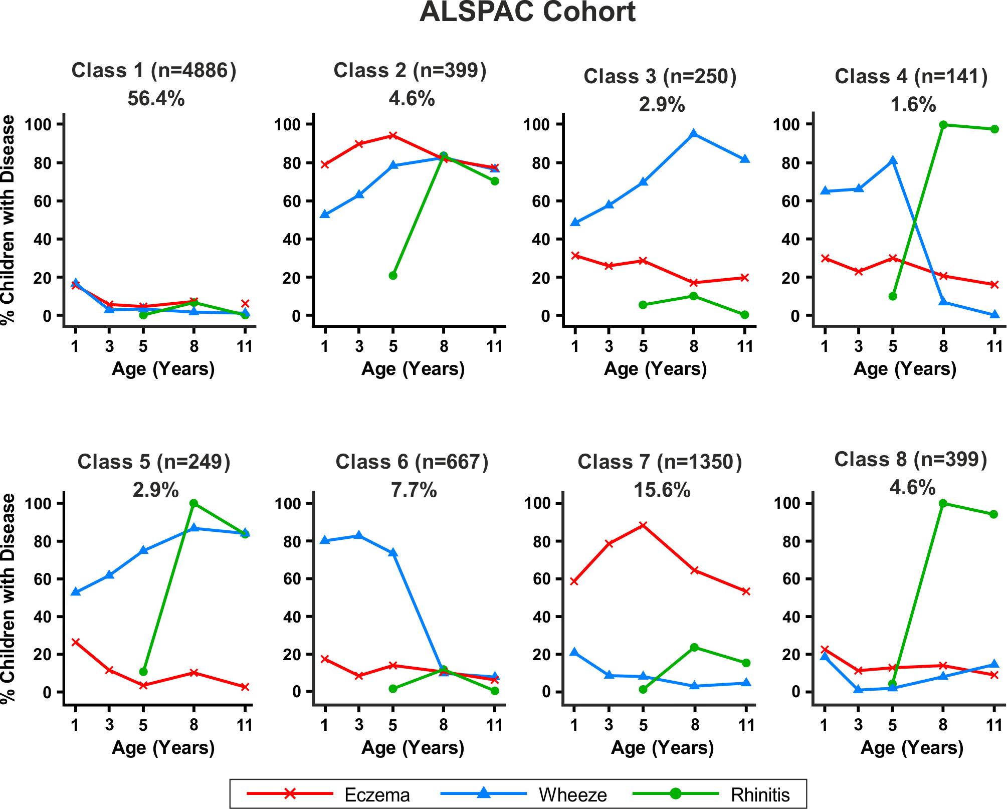 Distinct disease profile classes in ALSPAC.