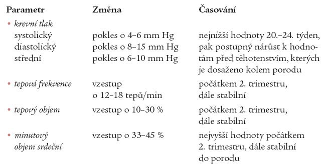 Kardiovaskulární změny v těhotenství.