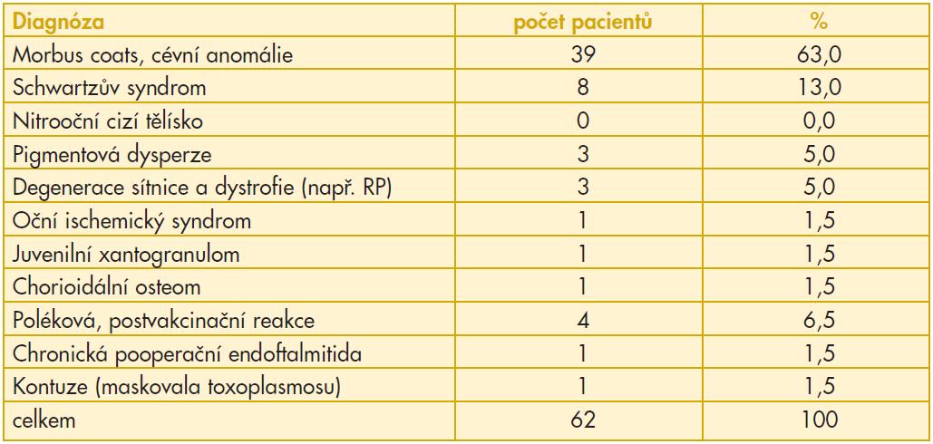 Tabulka pacientů s benigním maskujícím syndromem