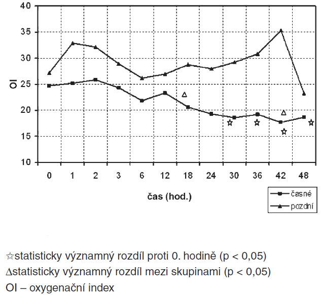 Srovnání průběhu OI skupin časné/pozdní HFOV