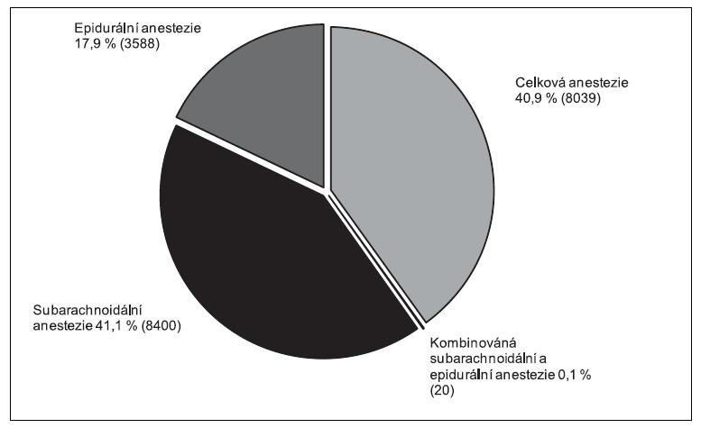 Anestezie u císařského řezu v ČR v roce 2009