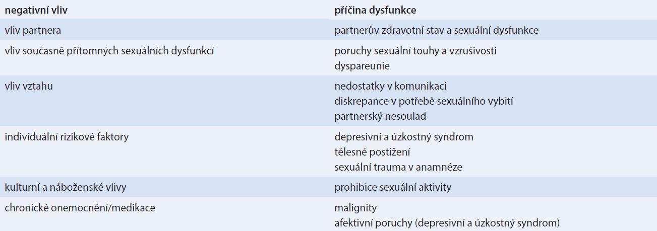 Negativní vlivy na vznik orgastické dysfunkce