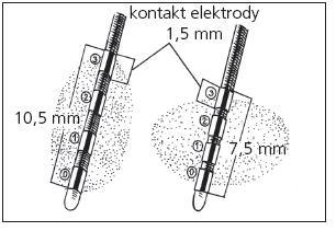 Obr. 11. Tvar elektromagnetického pole u jednotlivých typů kvadripolárních elektrod