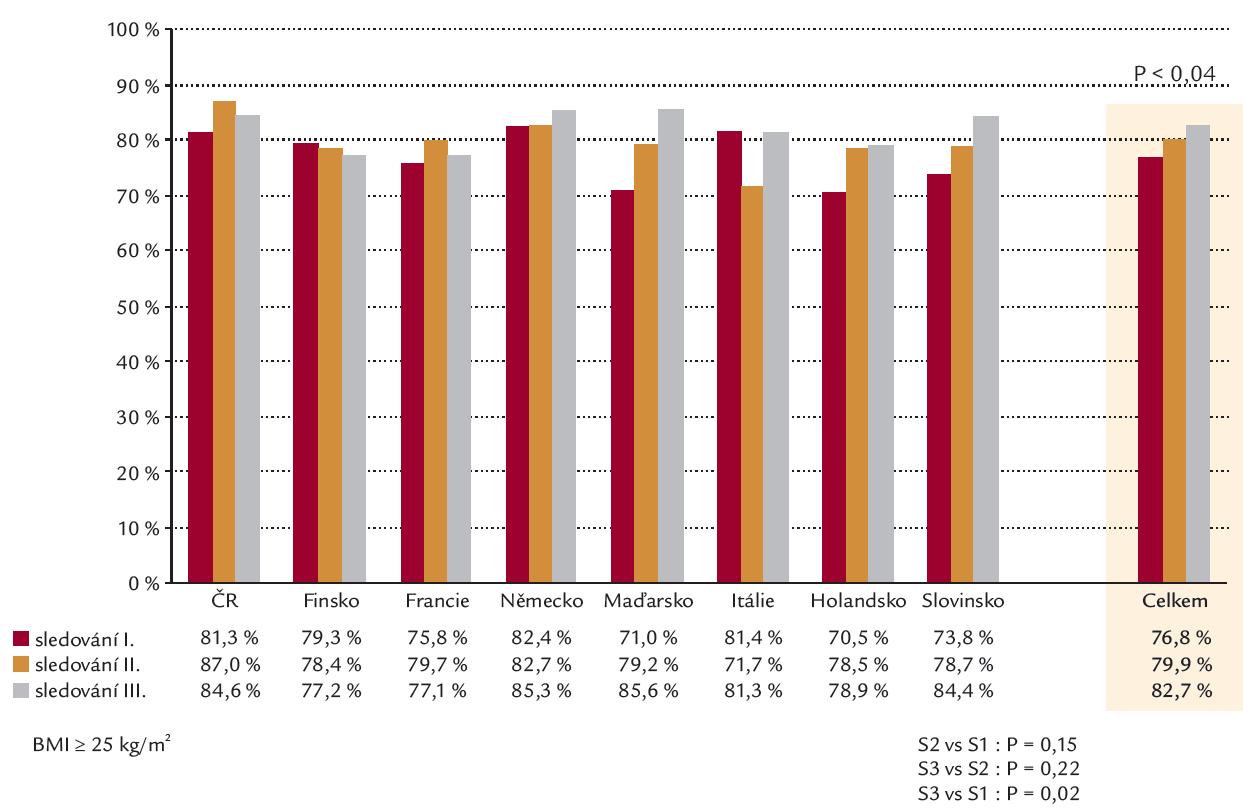 Výskyt nadváhy ve studiích EUROASPIRE 1– 3.