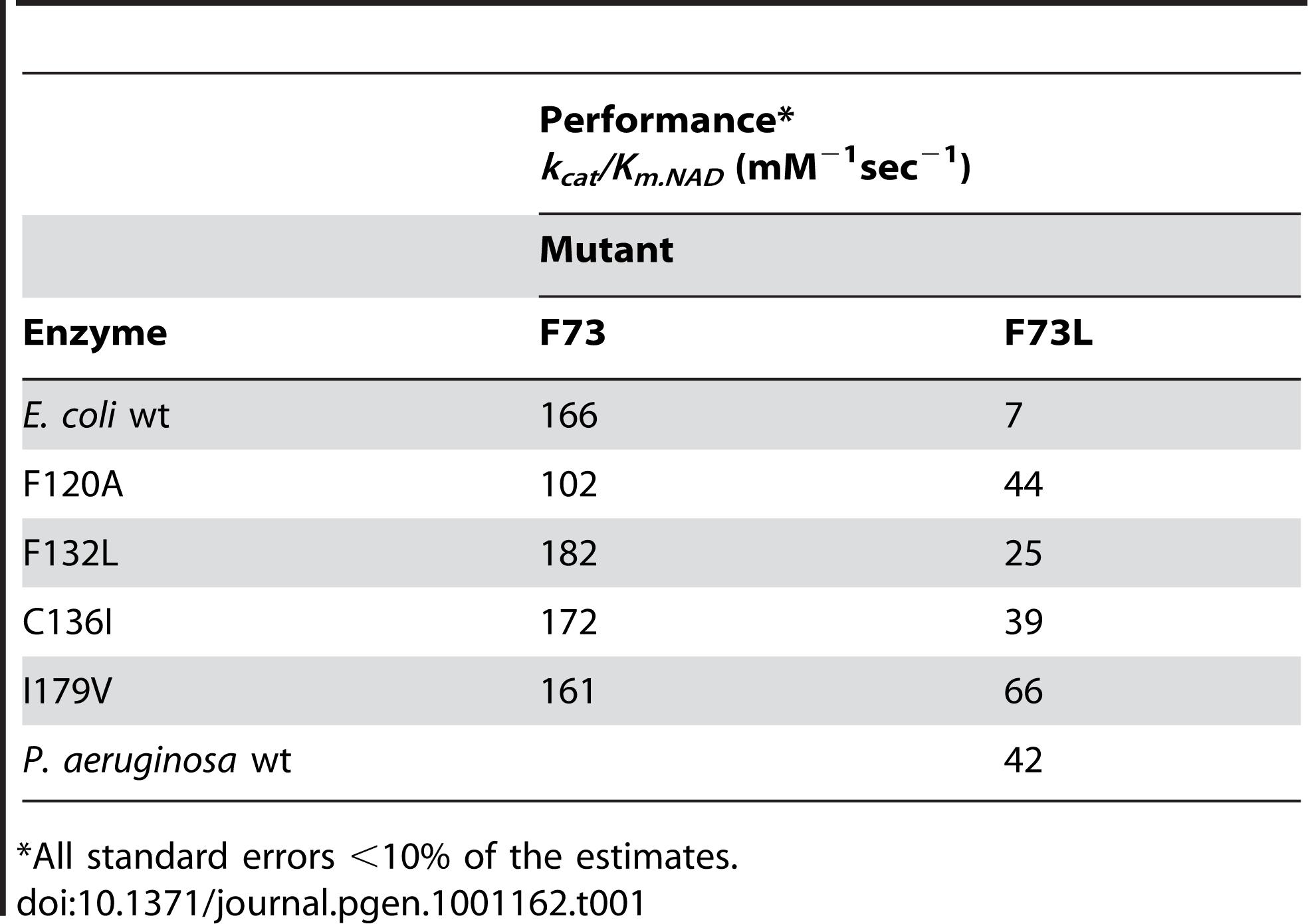 Performance of mutants towards NAD.