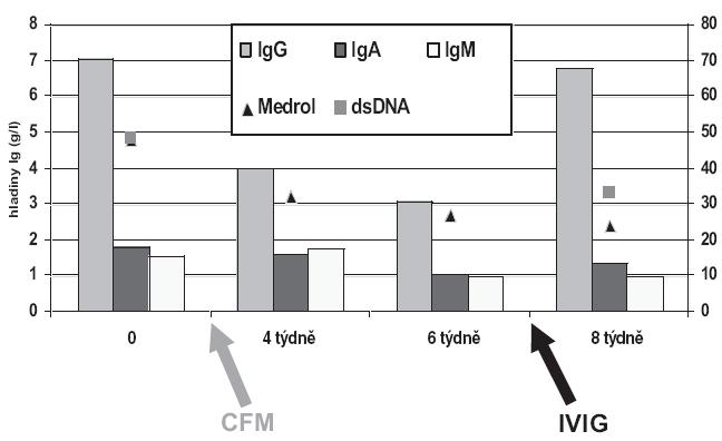 Vývoj hladin imunoglobulinů po aplikaci cyklofosfamidu a následně po intravenózních imunoglobulinech, na vedlejší ose y je vyznačena dávka Medrolu v mg a zároveň hladina anti ds-DNA protilátek stanovených metodou ELISA.