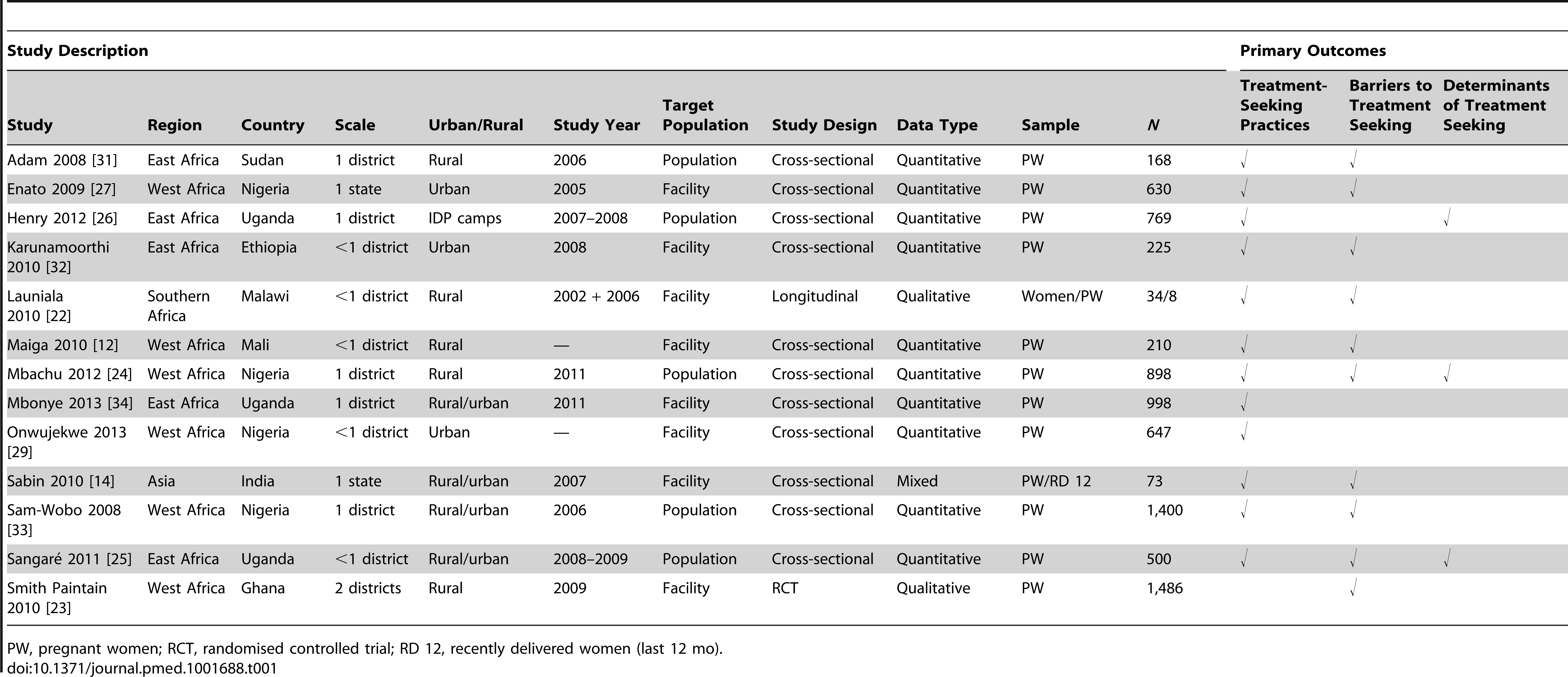 Characteristics of studies reporting outcomes, barriers, and determinants for treatment-seeking practices among pregnant women (13 studies).