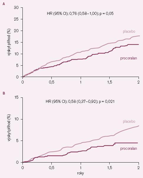 Kaplan– Meierovy křivky výskytu některých kardiovaskulárních příhod u podskupiny nemocných se vstupní limitující anginou pectoris. A – primární kombinovaný klinický ukazatel (kardiovaskulárních úmrtí + hospitalizace pro infarkt myokardu + hospitalizace pro srdeční selhání), B – hospitalizace pro infarkt myokardu.