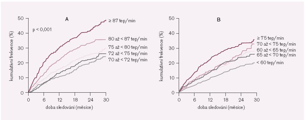 Obr. 6. Studie SHIFT – analýza vztahu srdeční frekvence a výskytu primárního sledovaného kombinovaného klinického ukazatele. Panel A – nemocní v placebové větvi studie rozdělení podle kvantilů vstupní srdeční frekvence; Panel B – nemocní na ivabradinu rozdělení podle kvintilů srdeční frekvence dosažené po 28 dnech léčby. Upraveno podle [13].
