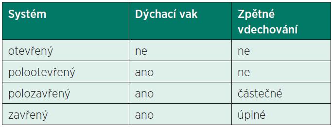 Klasifikace anesteziologických systémů podle konstrukce