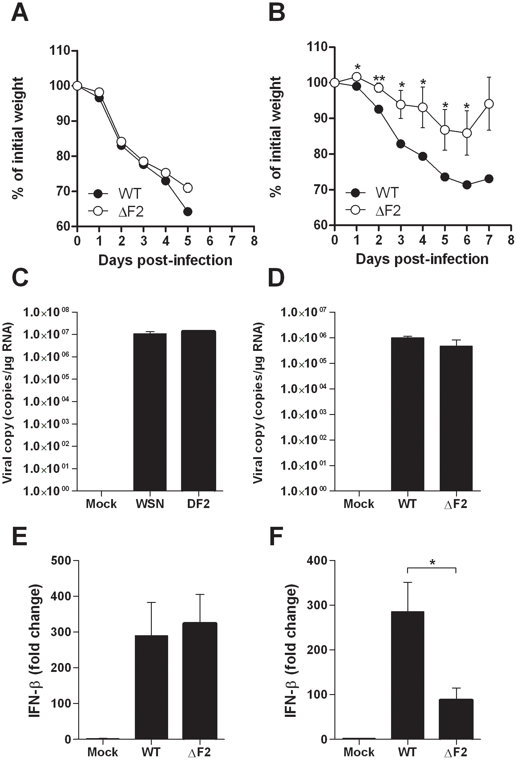 Effect of PB1-F2 expression on pathogenicity during IAV infection.