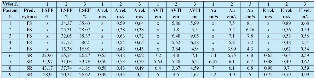 Parametry transportní funkce levé síně, hodnoty u jednotlivých pacientů