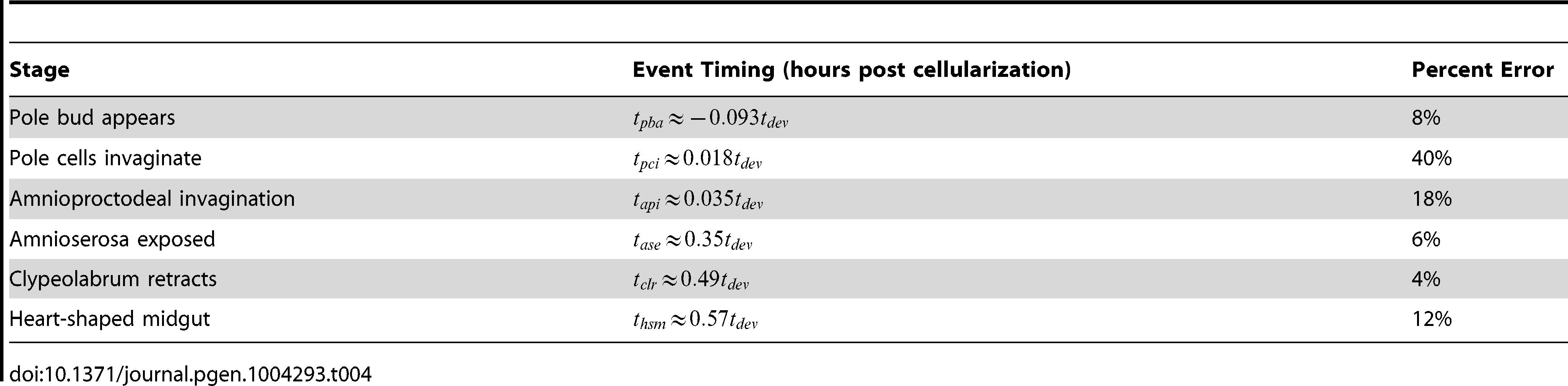 The timing of specific developmental events can be predicted as a function of total developmental time.