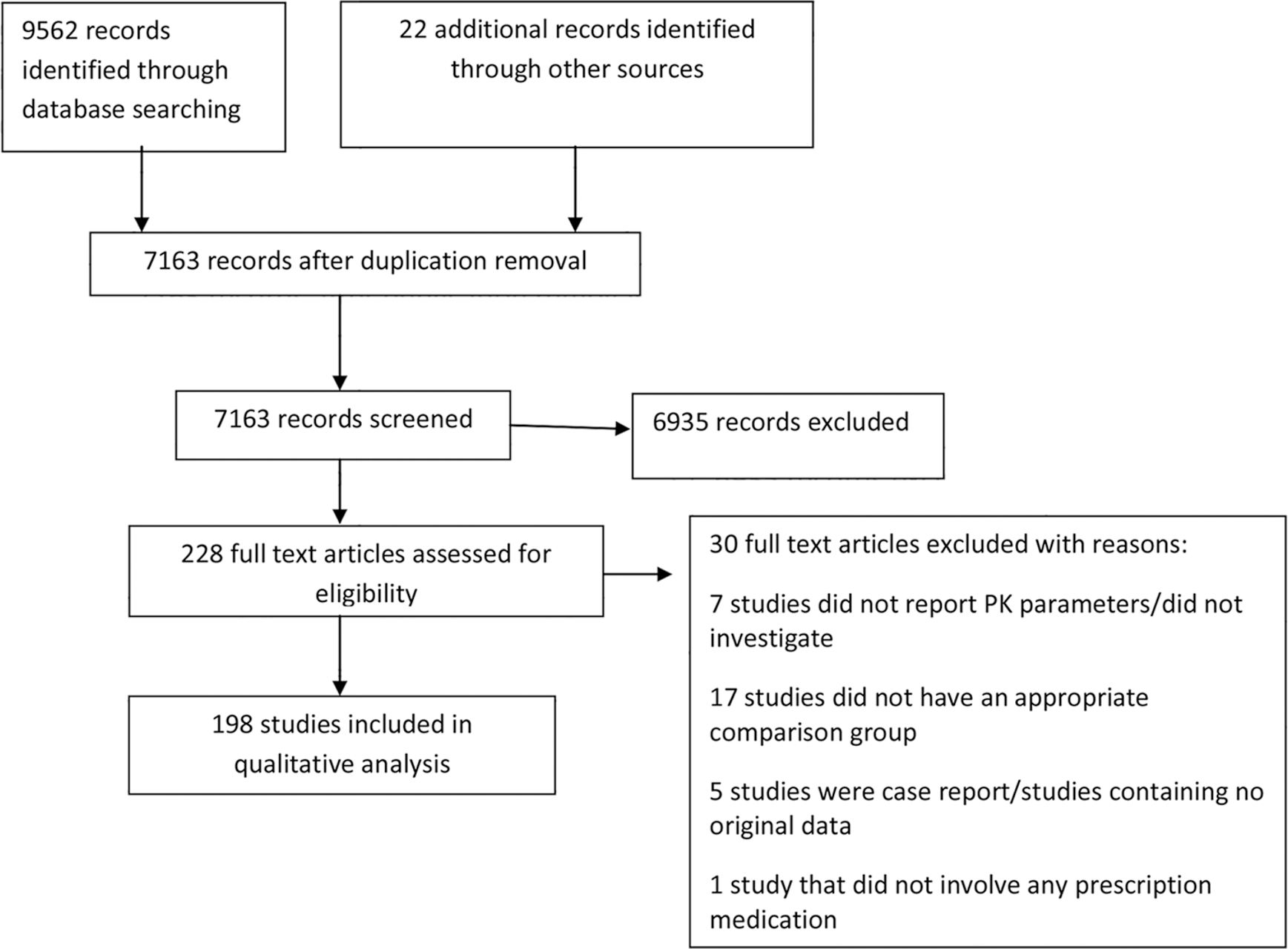 Flow diagram of numbers of studies screened, assessed for eligibility, and included in the review.