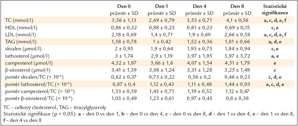 Koncentrace cholesterolu a prekurzorů cholesterolu ve skupině kardiochirurgické (data jsou prezentována jako průměr a ± SD – standardní odchylka).