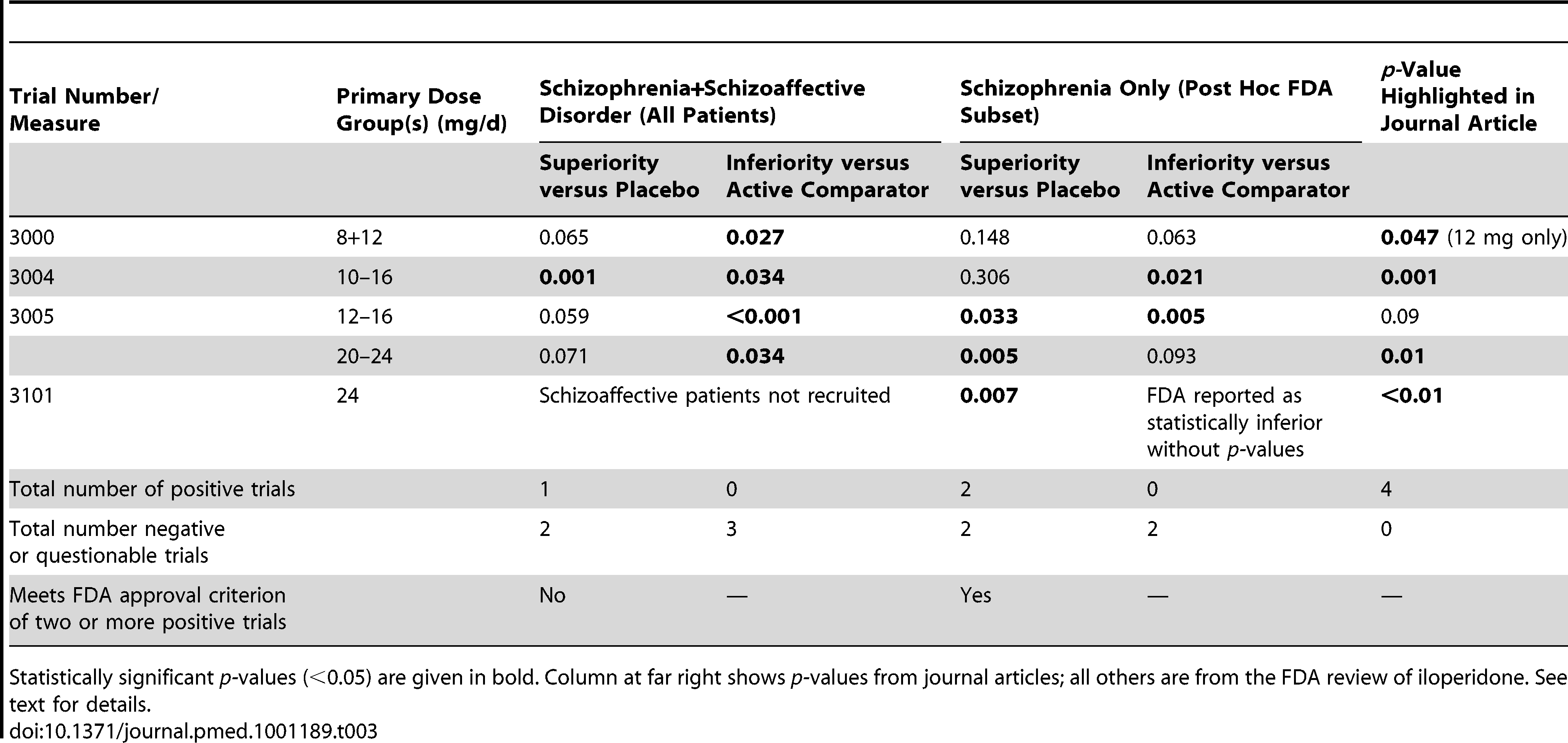 Iloperidone results (<i>p-</i>values) by trial, dose group, and diagnosis.