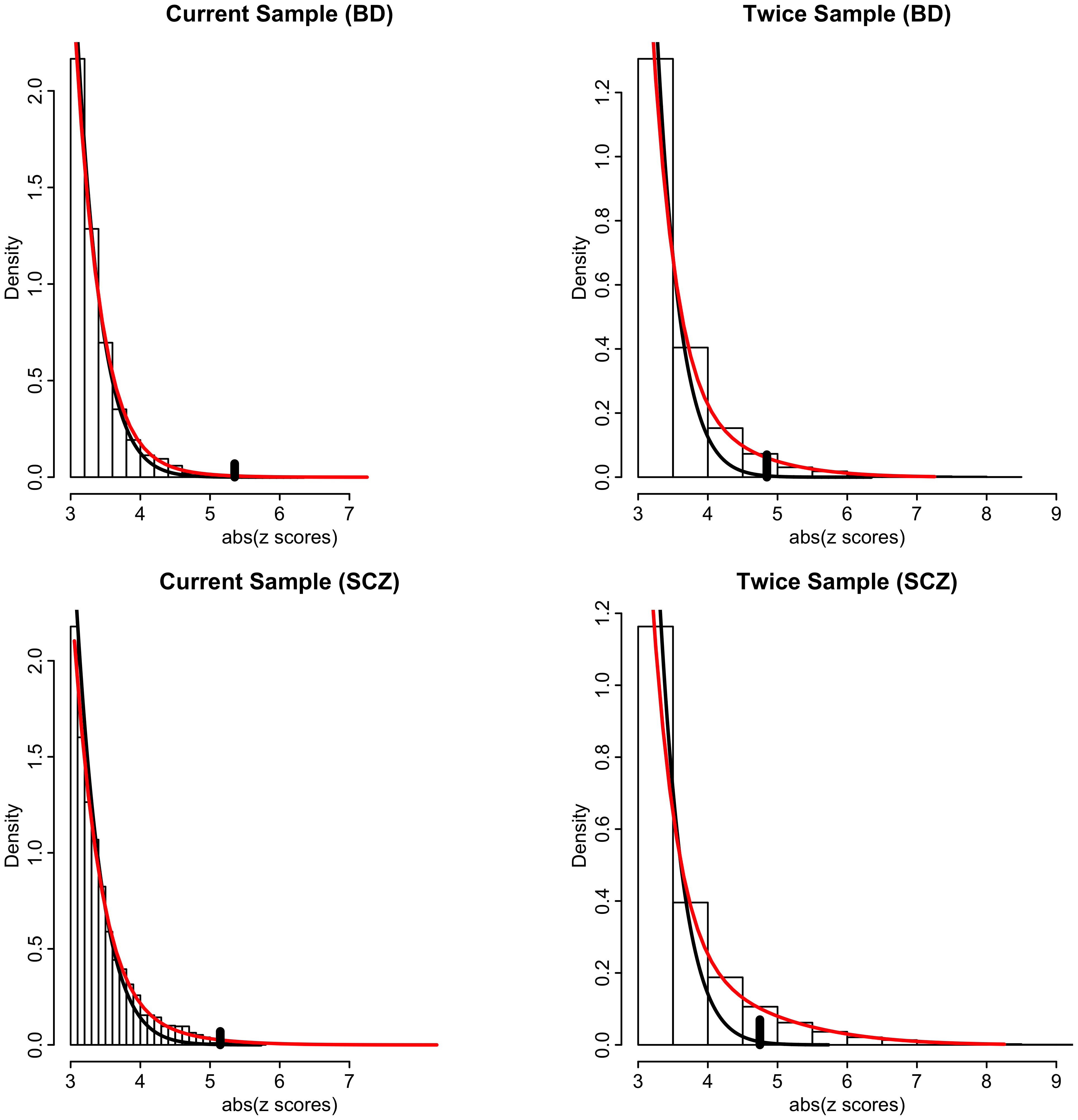 Histograms of absolute z-scores for bipolar disorder (BD, top panels) and schizophrenia (SCZ, bottom panels) for z-scores ≥3.