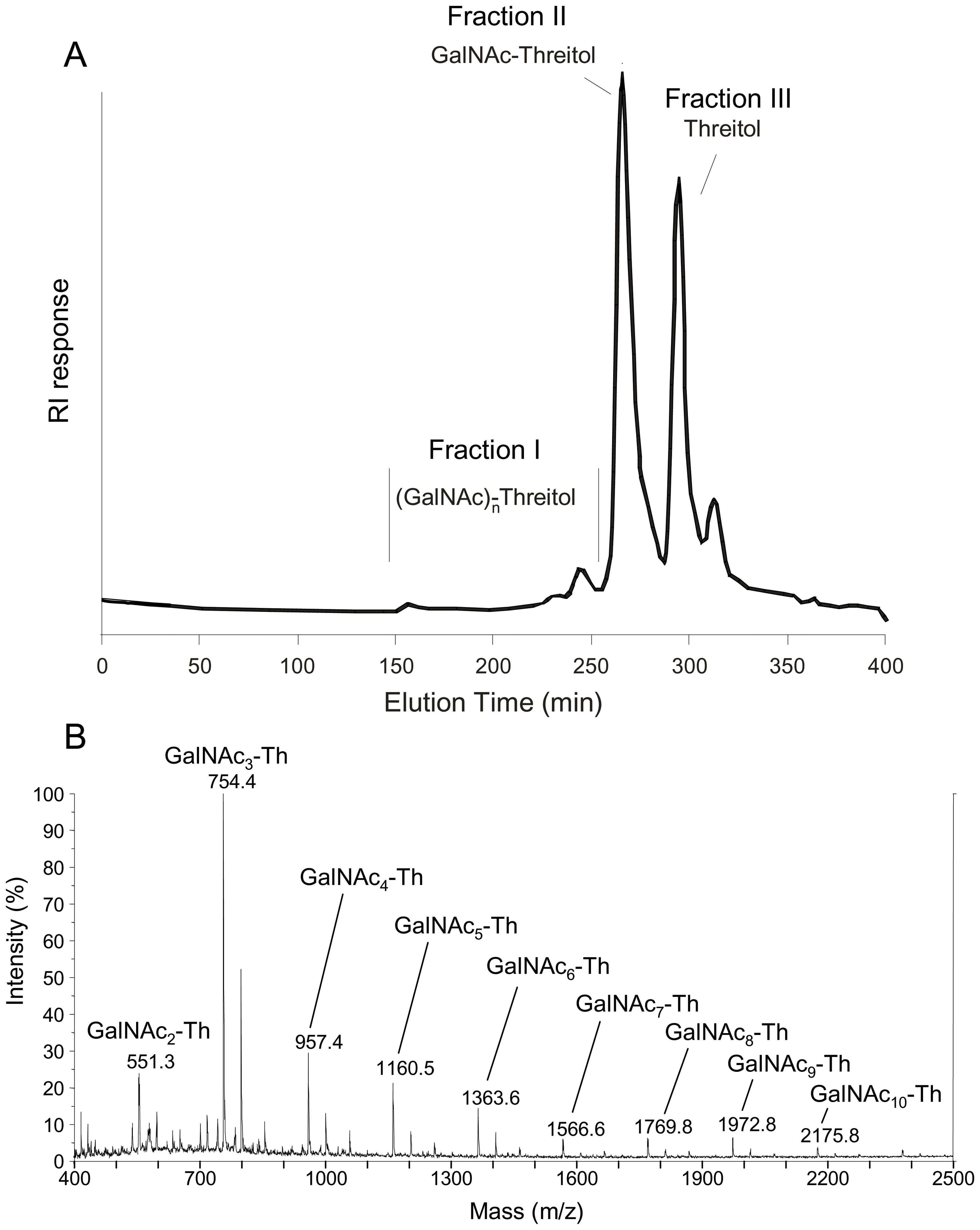 Analysis of periodate-oxidized galactosaminogalactan of <i>A. fumigatus</i>.