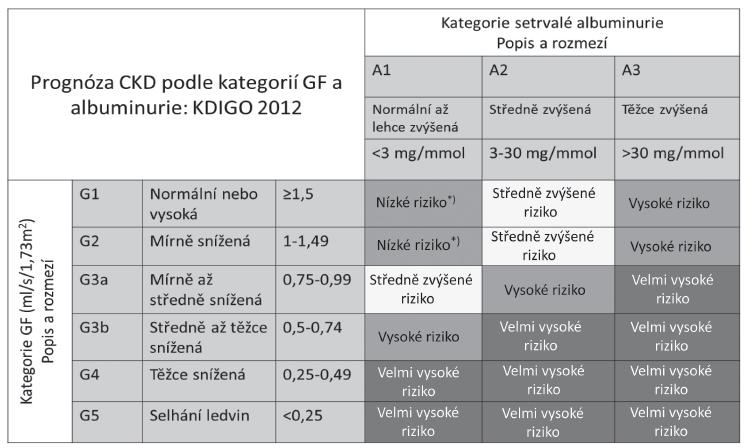 Kategorie CKD podle GF a ACR sdružené do skupin se srovnatelnou prognózou – podle [1]: