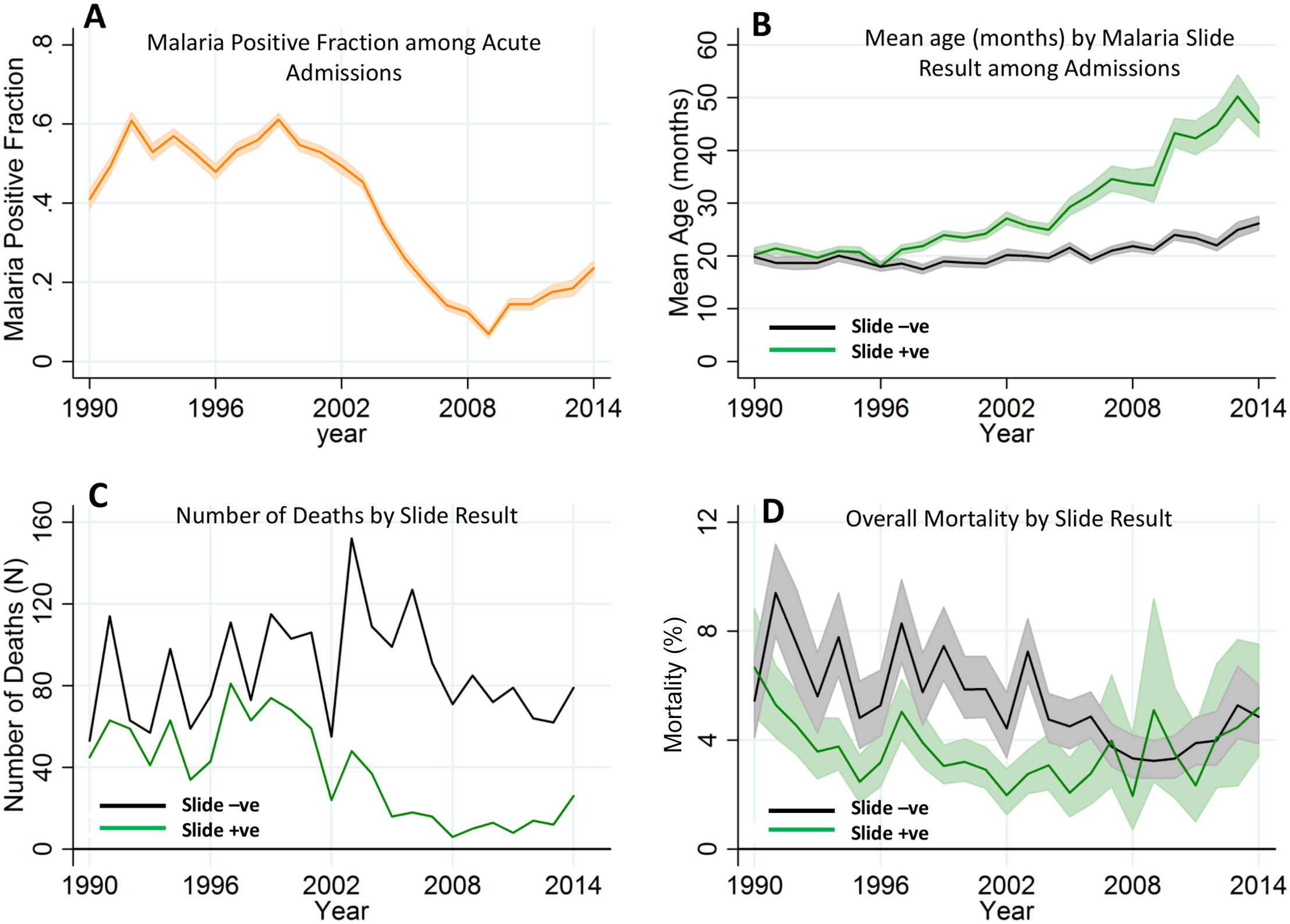 Temporal trends of malaria positive fraction (MPF), age of slide positivity, and mortality among acute admissions.