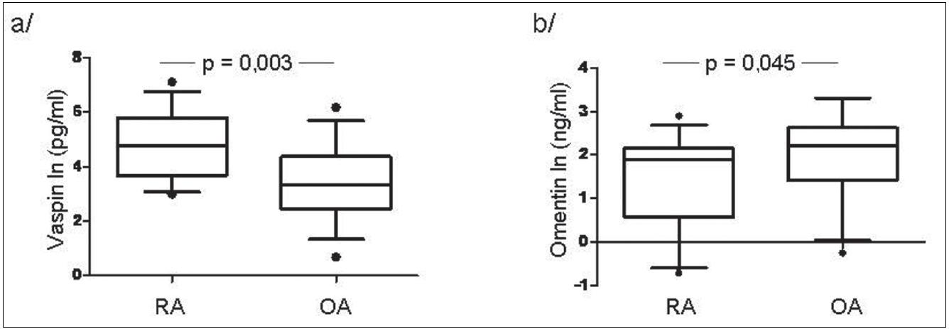 Hladiny vaspinu (a) a omentinu (b) v synoviální tekutině u pacientů s RA a OA.