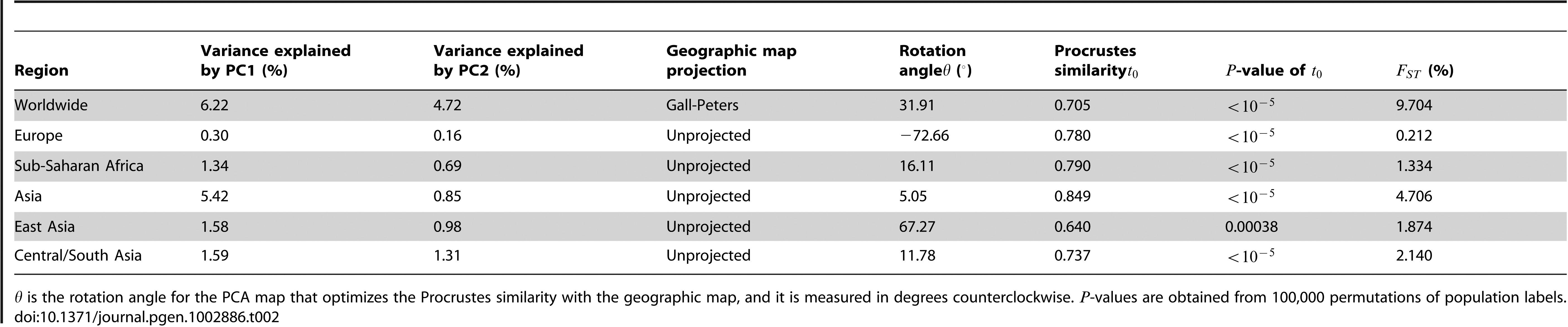 Summary of the results for datasets from different geographic regions.