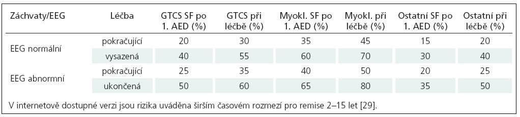 Odhad rizika recidivy záchvatů po dvouleté remisi, podle typu záchvatu, odezvy na iniciální terapii a EEG nálezu.