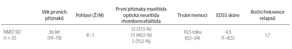 Základní demografické údaje u pacientů s neuromyelitis optica a poruch jejího širšího spektra.  V tabulce jsou uvedeny hodnoty mediánu, v závorce rozmezí, popř. procenta.