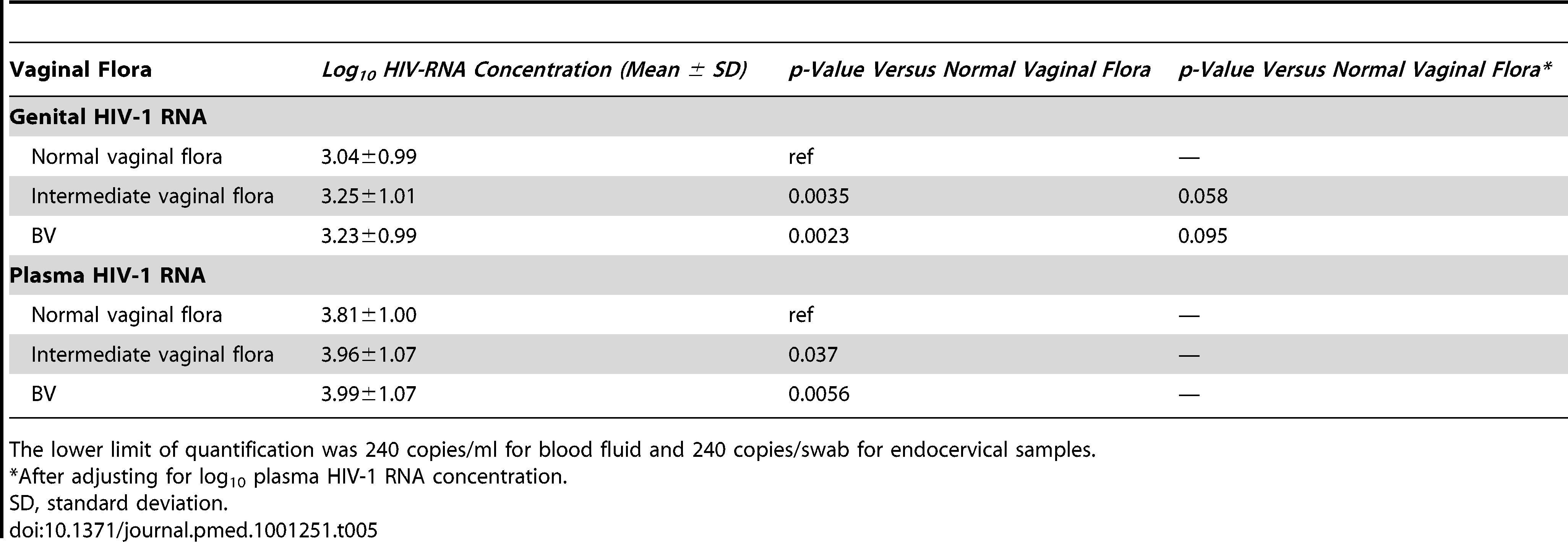 Log<sub>10</sub> HIV-RNA concentration in plasma (baseline and follow-up) and female genital secretions (6-mo follow-up visit) compared by vaginal flora category (normal vaginal flora, intermediate vaginal flora, and BV).