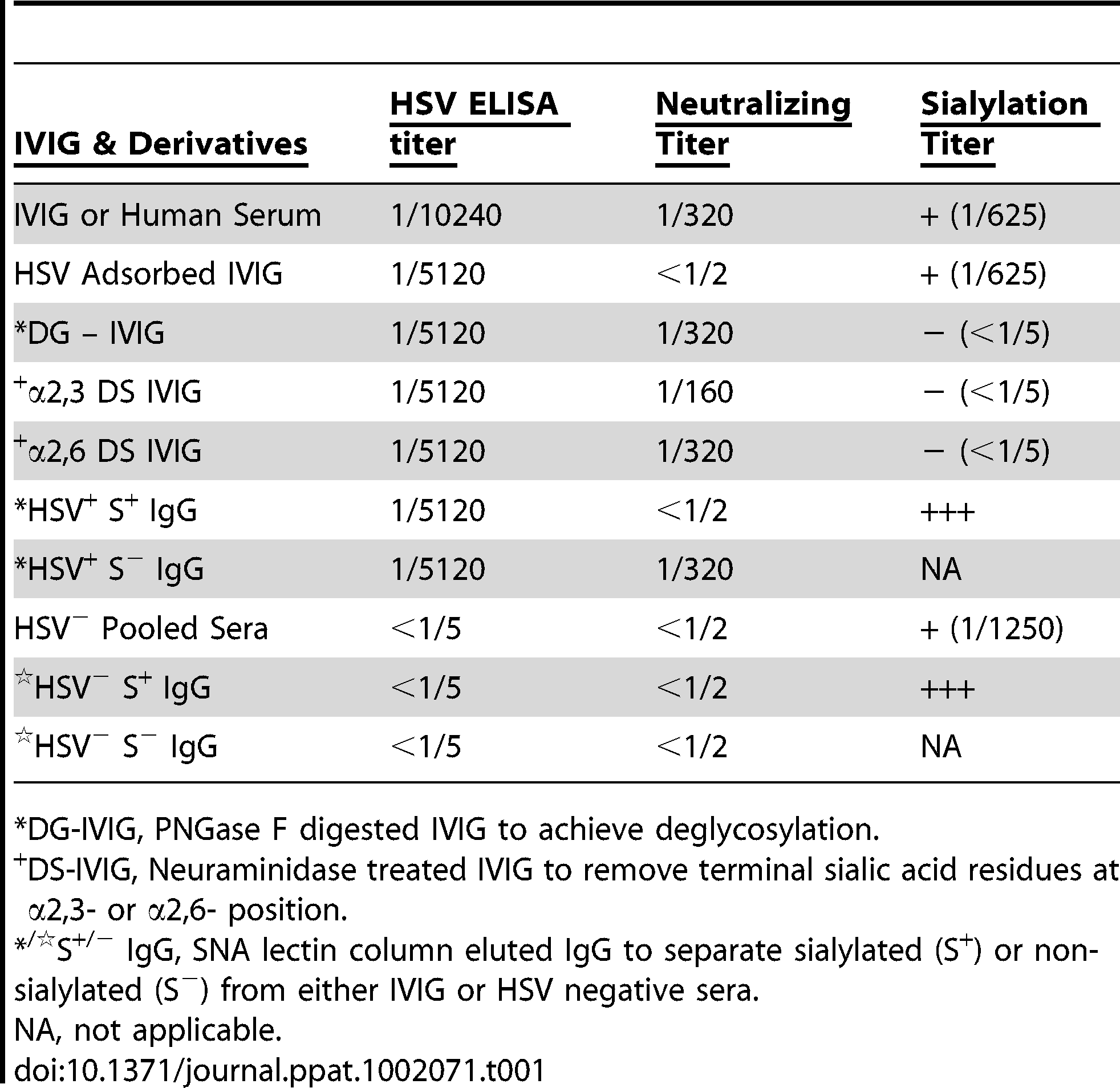 Specificities of IVIG derivatives.