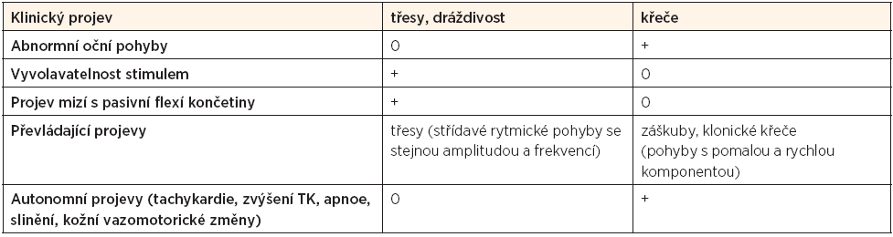 Klinická diferenciální diagnostika [1]