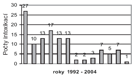 Profesionální otravy olovem v České republice v letech 1992–2004
