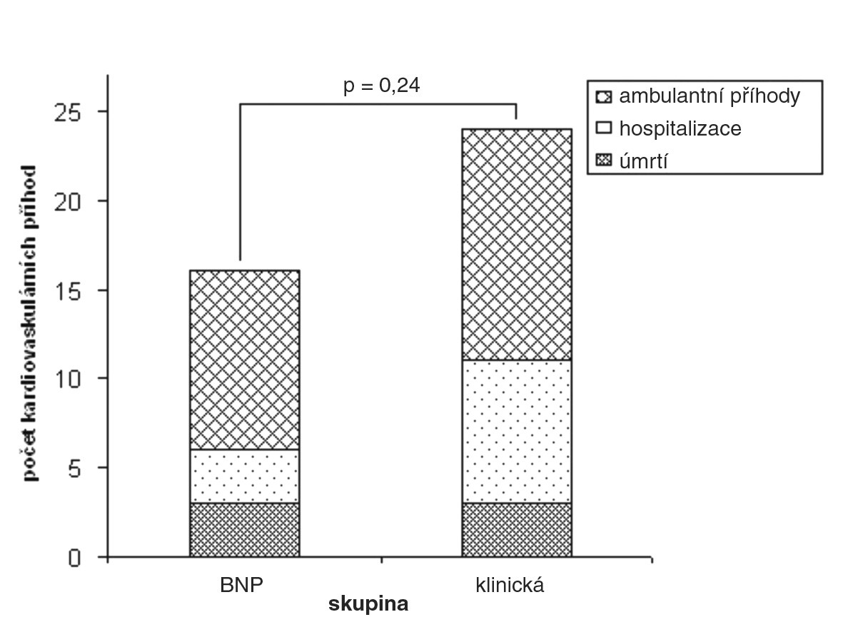Studie OPTIMA: výskyt kardiovaskulárních příhod ve skupině léčené podle plazmatických koncentrací BNP a ve skupině léčené podle klinického stavu