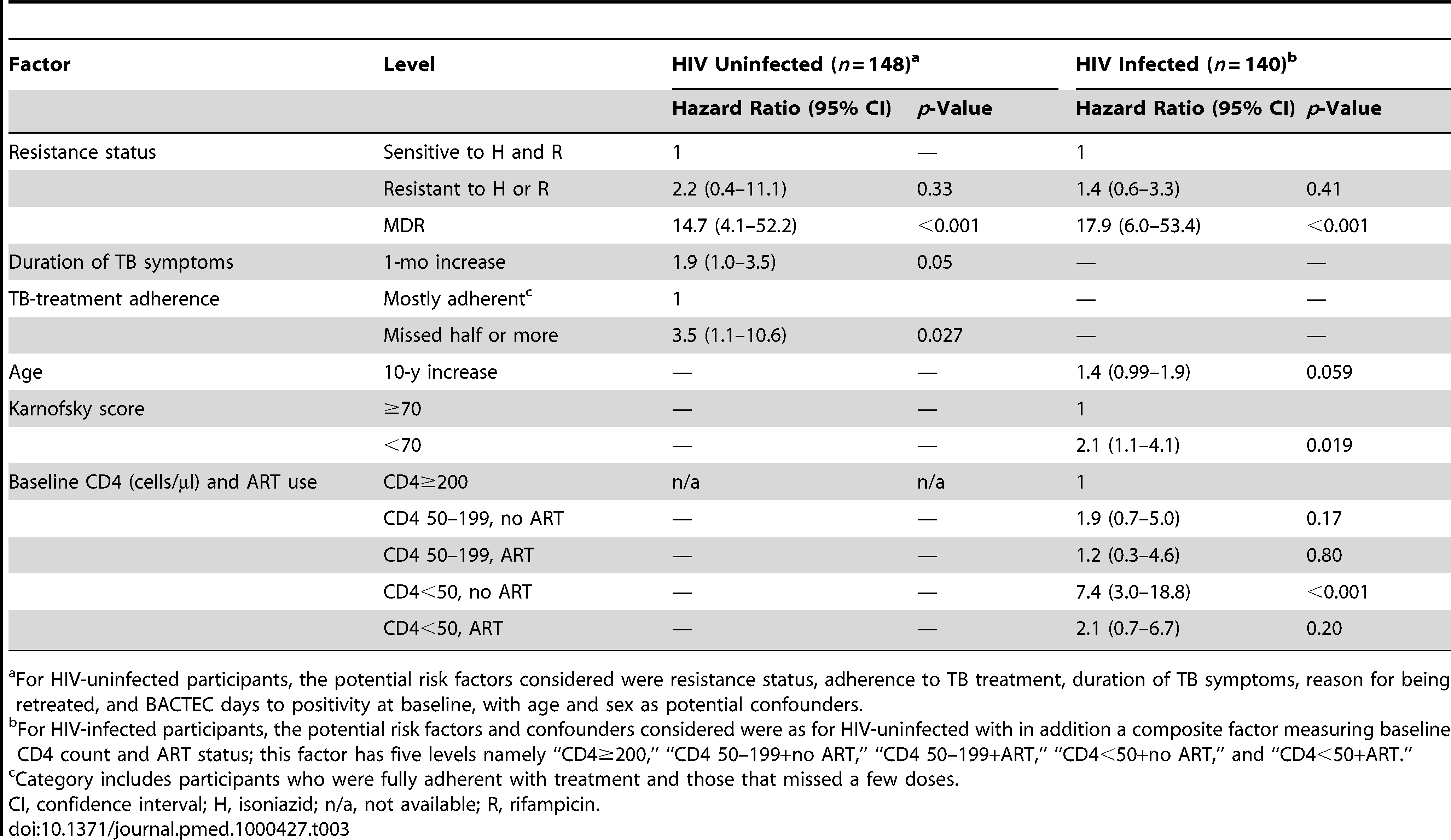 Mortality: results of fitting Cox proportional hazards regression models by HIV status.