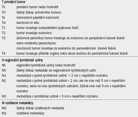 TNM klasifikace uroteliálního karcinomu horních cest močových z roku 2009 [31].