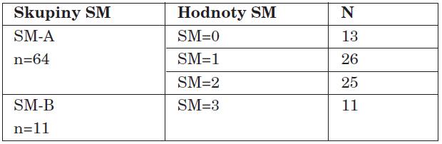 Hodnoty SM.