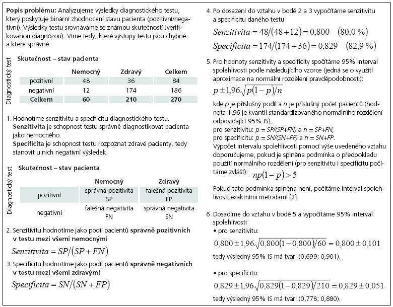 Příklad 2. Výpočet senzitivity a specificity diagnostického testu