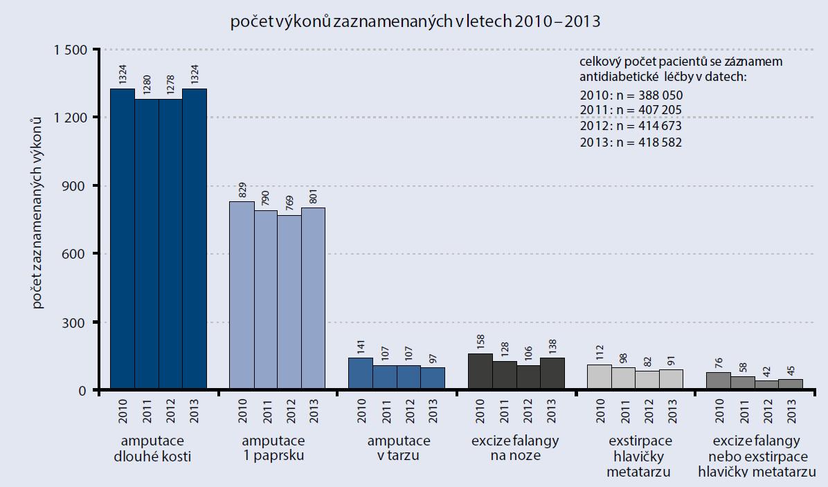 Provedené výkony na diabetické noze u pacientů se záznamem antidiabetické léčby v datech VZP v letech 2010–2013
