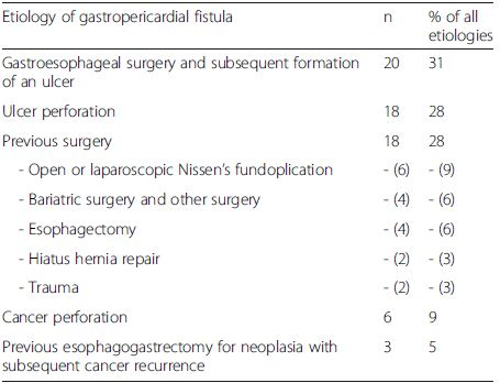 Gastropericardial fistula etiologies and their frequencies