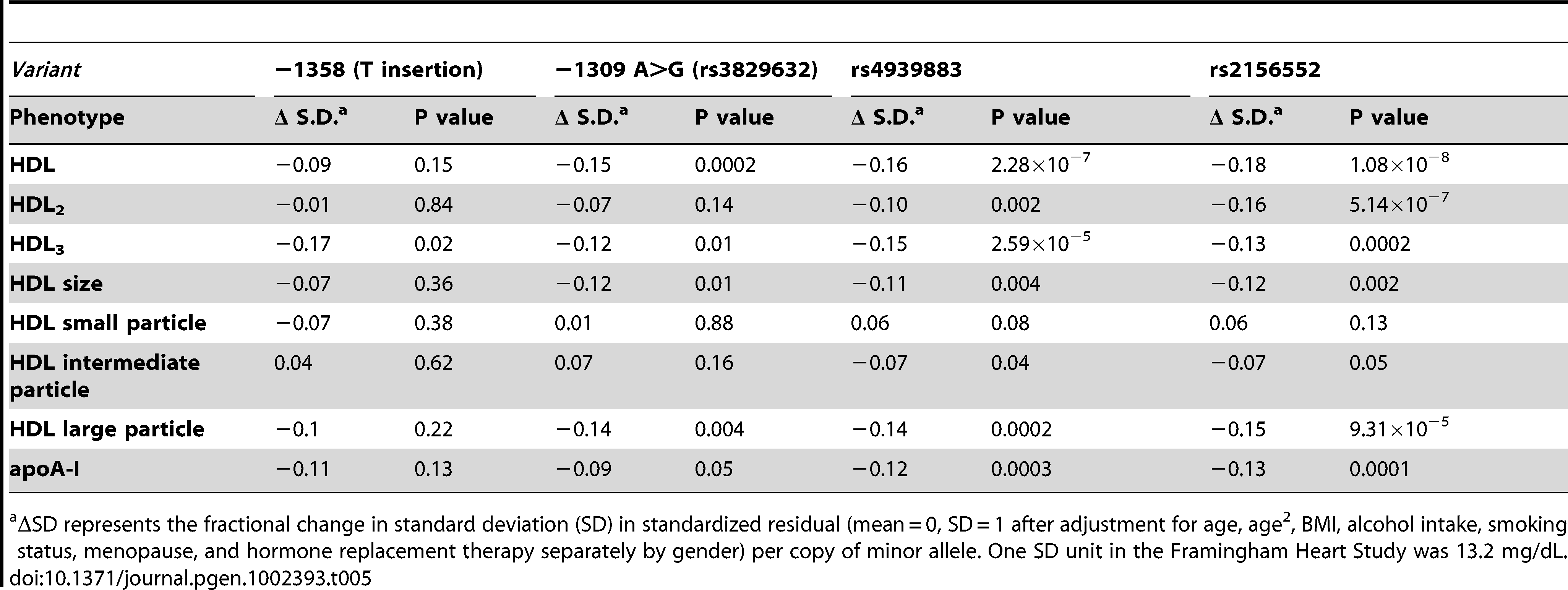 Association of common variants with HDL in Framingham Heart Study.
