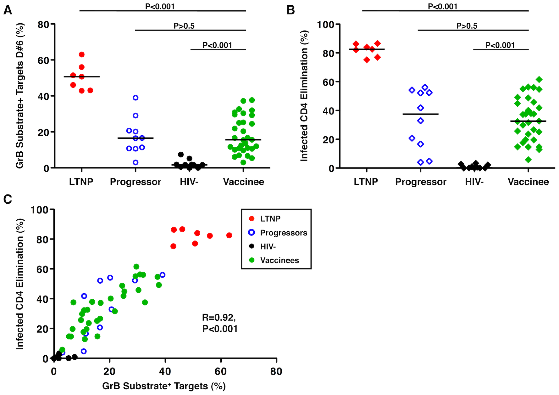 HIV-specific CD8<sup>+</sup> T-cell cytotoxic responses induced by an Ad5/HIV vaccine were similar to those of progressors.