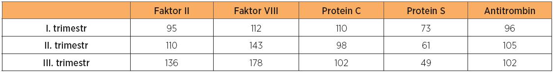 Koagulační parametry v jednotlivých trimestrech