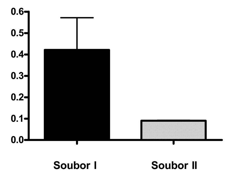 Srovnání sérových hladin S100b u pacientů s komocí mozkovou (soubor I) a u pacientů s povrchovým poraněním hlavy a ebrietou (soubor II) Graph 1: Comparison of S100b serum levels in patients with concussion (black column) and patients with superficial scalp injury (dotted column)