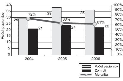 Mortalita po rokoch