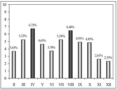 Rok 2008 Dunajská Streda – % výskytu anti-HBc pozitivity v jednotlivých mesiacoch.